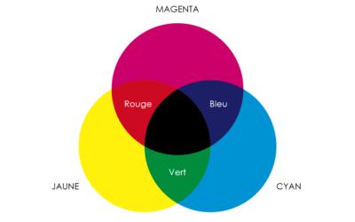 La synthèse soustractive des couleurs en impression offset